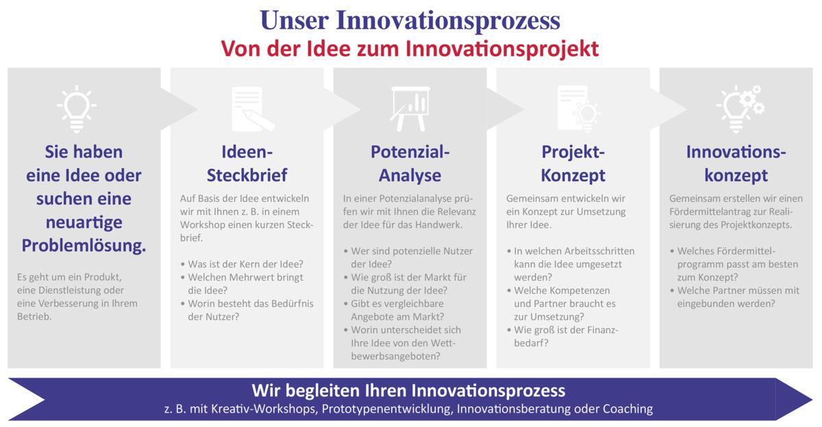 Grafik Inno-Handwerk_Innovationsprozess